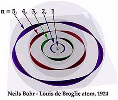 De broglie thesis length
